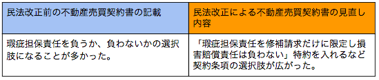 不動産売買契約書変更のポイント