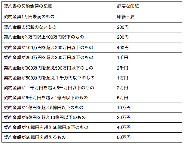 業務委託契約書の収入印紙の印紙税金額一覧表