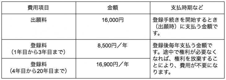 意匠登録の出願費用の一覧