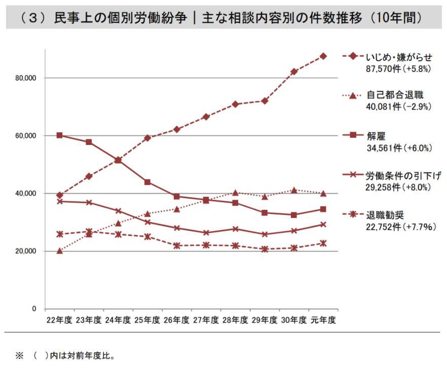 民事上の個別労働紛争 主な相談内容別の件数推移データ