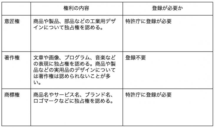意匠権と著作権や商標権の比較一覧表