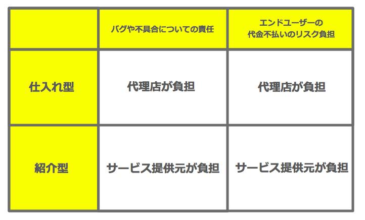 紹介型と仕入れ型の比較表