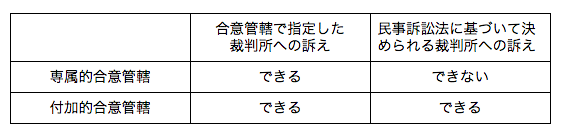 専属的合意管轄と付加的合意管轄の違いの表