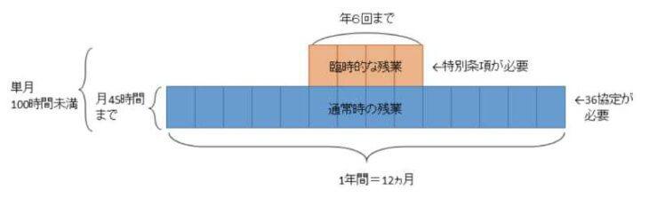 新しい残業規制の残業時間の解説図