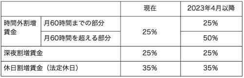 中小企業の割増賃金の表
