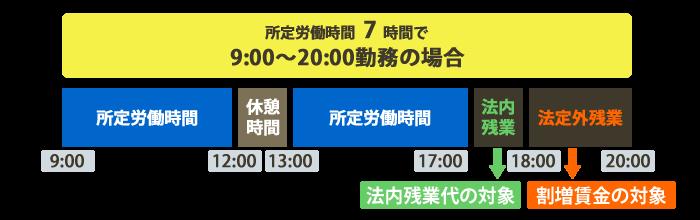 所定労働時間7時間の場合で9時〜20時まで勤務の場合の図解