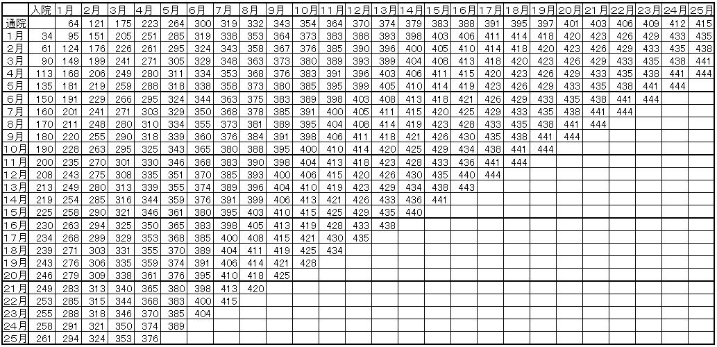 入通院慰謝料の重症の場合の計算表