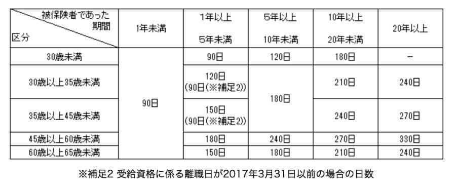 会社都合扱いの場合の給付日数の表