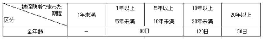 懲戒解雇の場合の給付日数