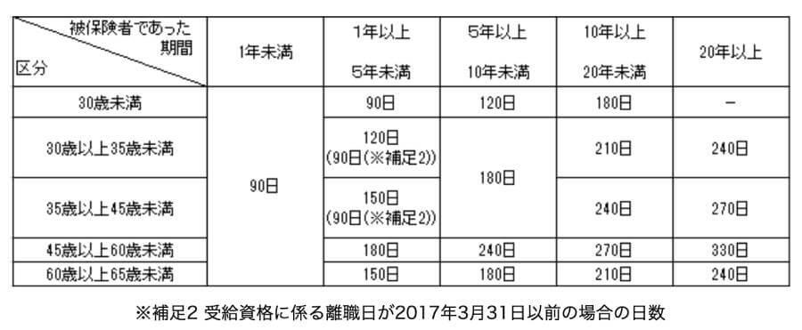特定受給資格者及び一部の特定理由離職者の所定給付日数